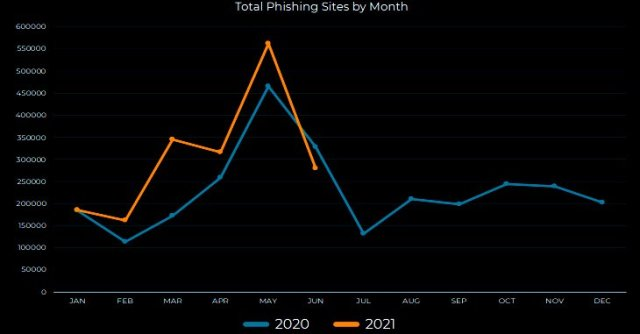 Increasing Phishing and Crypto Attacks in 2021